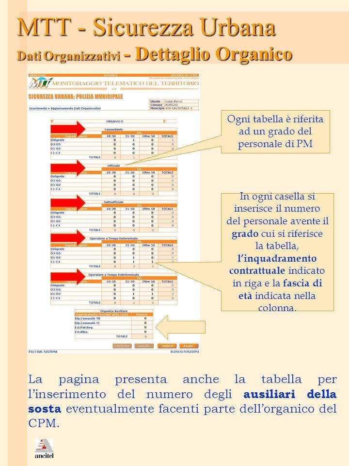 MTT - Sicurezza Urbana Dati Organizzativi - Dettaglio Organico La pagina presenta anche la tabella per linserimento del numero degli ausiliari della s