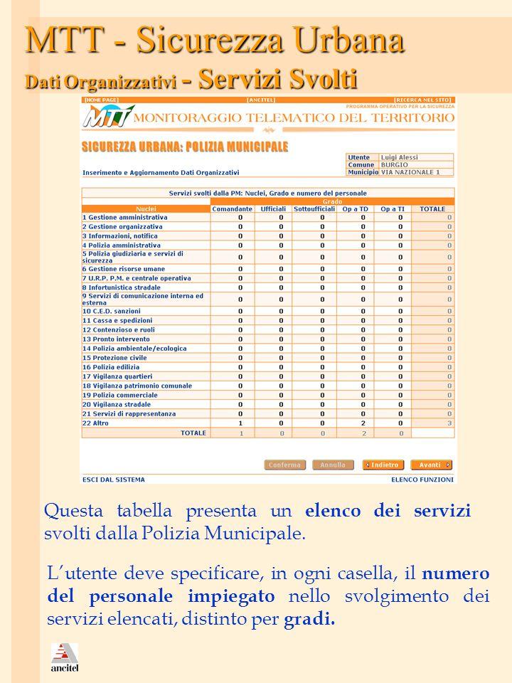 MTT - Sicurezza Urbana Dati Organizzativi - Servizi Svolti Questa tabella presenta un elenco dei servizi svolti dalla Polizia Municipale. Lutente deve