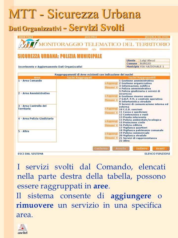 MTT - Sicurezza Urbana Dati Organizzativi - Servizi Svolti I servizi svolti dal Comando, elencati nella parte destra della tabella, possono essere rag