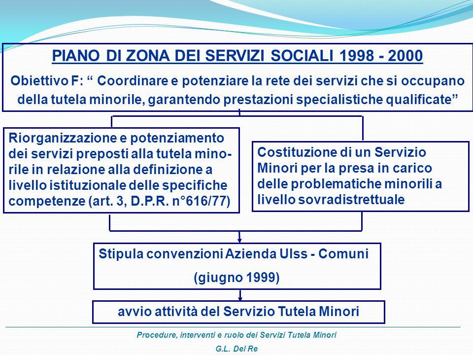 Procedure, interventi e ruolo dei Servizi Tutela Minori G.L. Del Re PIANO DI ZONA DEI SERVIZI SOCIALI 1998 - 2000 Obiettivo F: Coordinare e potenziare