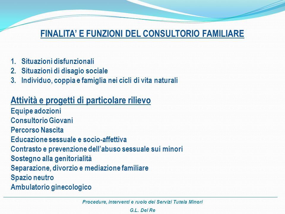 Procedure, interventi e ruolo dei Servizi Tutela Minori G.L. Del Re FINALITA E FUNZIONI DEL CONSULTORIO FAMILIARE 1. 1.Situazioni disfunzionali 2. 2.S