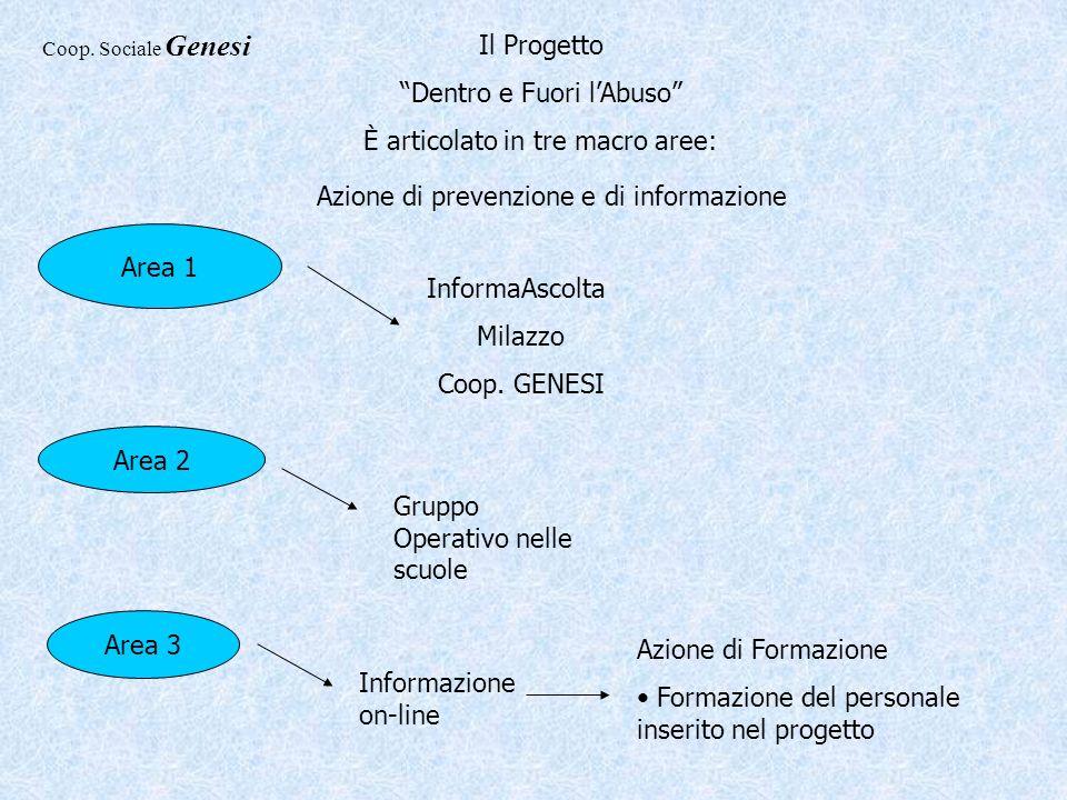 Il Progetto Dentro e Fuori lAbuso È articolato in tre macro aree: Area 1 Azione di prevenzione e di informazione InformaAscolta Milazzo Coop. GENESI G