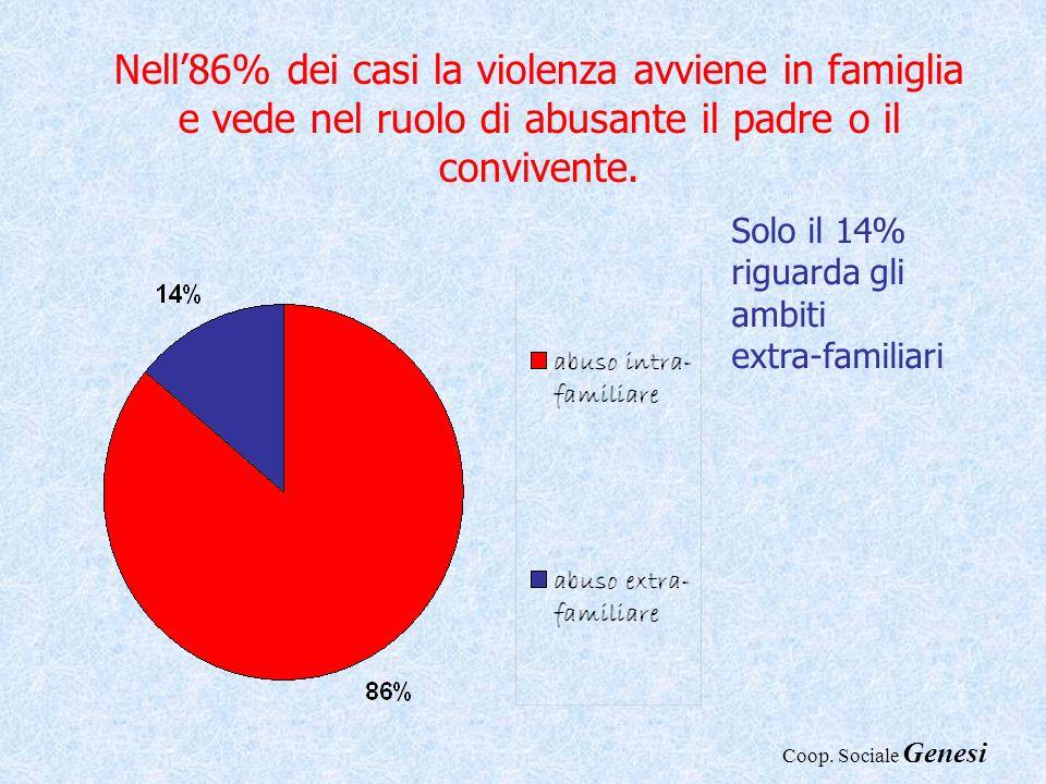 Nell86% dei casi la violenza avviene in famiglia e vede nel ruolo di abusante il padre o il convivente. Solo il 14% riguarda gli ambiti extra-familiar