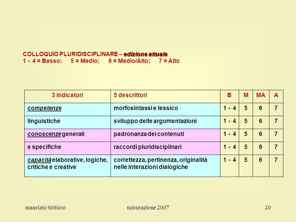 maurizio tiriticcomisurazione 200720 edizione attuale COLLOQUIO PLURIDISCIPLINARE – edizione attuale 1 ÷ 4 = Basso; 5 = Medio; 6 = Medio/Alto; 7 = Alt