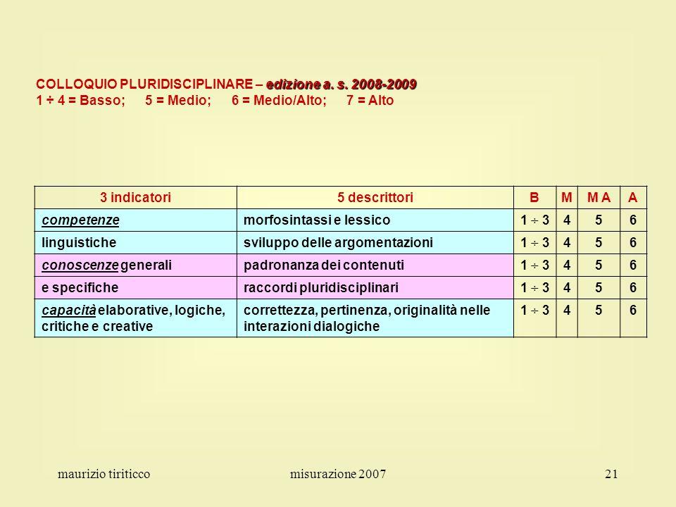 maurizio tiriticcomisurazione 200721 3 indicatori5 descrittoriBMM AA competenzemorfosintassi e lessico1 ÷ 3456 linguistichesviluppo delle argomentazio