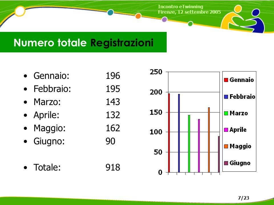 Gennaio: 196 Febbraio:195 Marzo:143 Aprile:132 Maggio:162 Giugno:90 Totale:918 Numero totale Registrazioni Incontro eTwinning Firenze, 12 settembre 2005 7/23