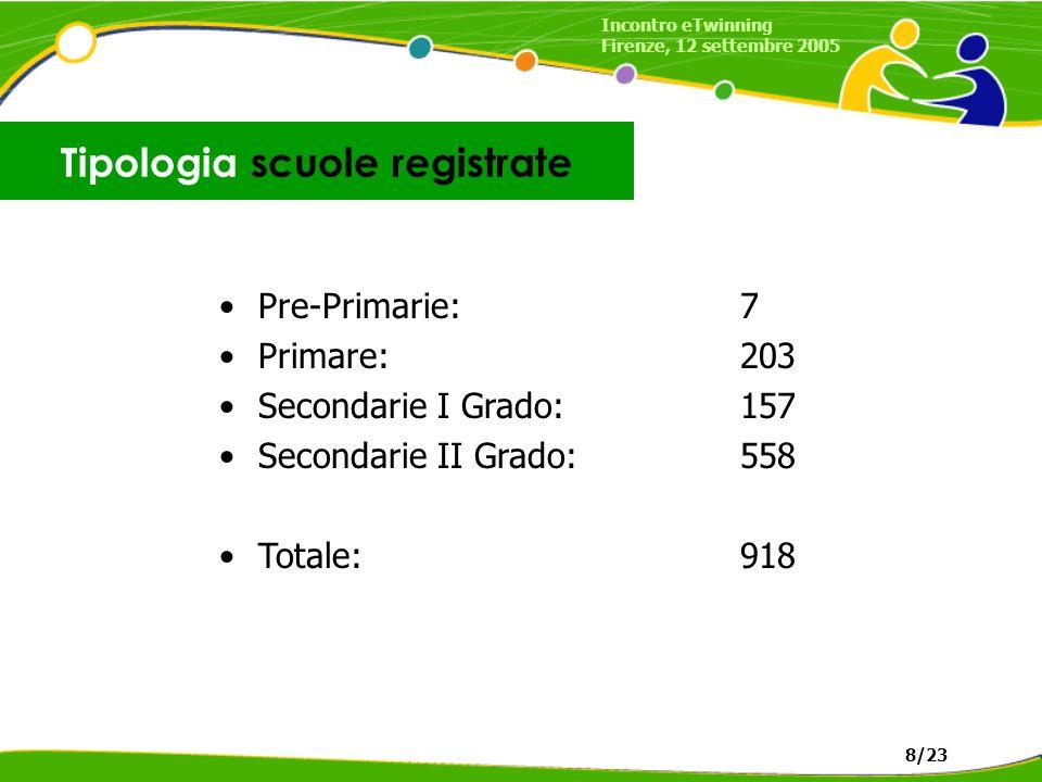 Pre-Primarie:7 Primare:203 Secondarie I Grado:157 Secondarie II Grado:558 Totale:918 Tipologia scuole registrate Incontro eTwinning Firenze, 12 settembre 2005 8/23