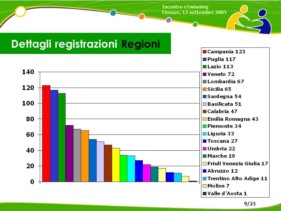 Dettagli registrazioni Regioni Incontro eTwinning Firenze, 12 settembre 2005 9/23