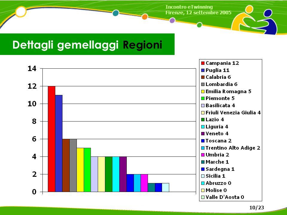 Dettagli gemellaggi Regioni Incontro eTwinning Firenze, 12 settembre 2005 10/23