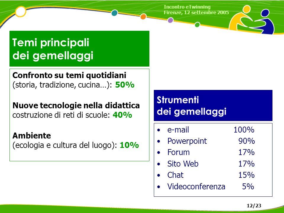 Temi principali dei gemellaggi Confronto su temi quotidiani (storia, tradizione, cucina…): 50% Nuove tecnologie nella didattica costruzione di reti di scuole: 40% Ambiente (ecologia e cultura del luogo): 10% e-mail 100% Powerpoint 90% Forum 17% Sito Web 17% Chat 15% Videoconferenza 5% Strumenti dei gemellaggi Incontro eTwinning Firenze, 12 settembre 2005 12/23