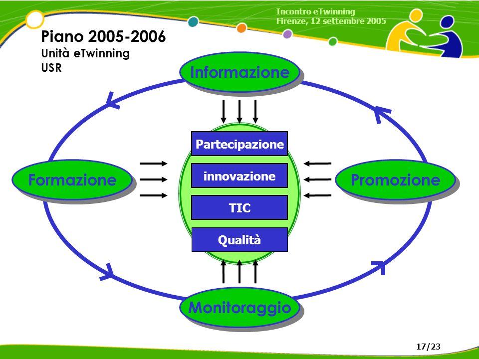 Informazione Formazione Promozione Monitoraggio innovazione TIC Partecipazione Qualità Piano 2005-2006 Unità eTwinning USR Incontro eTwinning Firenze, 12 settembre 2005 17/23