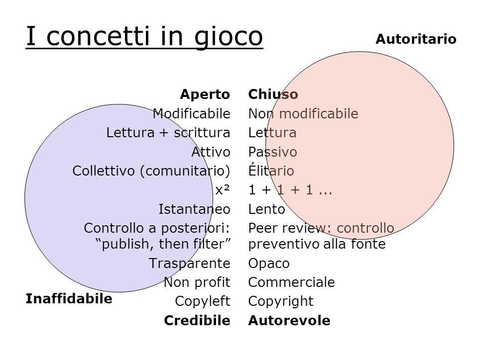I concetti in gioco Aperto Modificabile Lettura + scrittura Attivo Collettivo (comunitario) x² Istantaneo Controllo a posteriori: publish, then filter