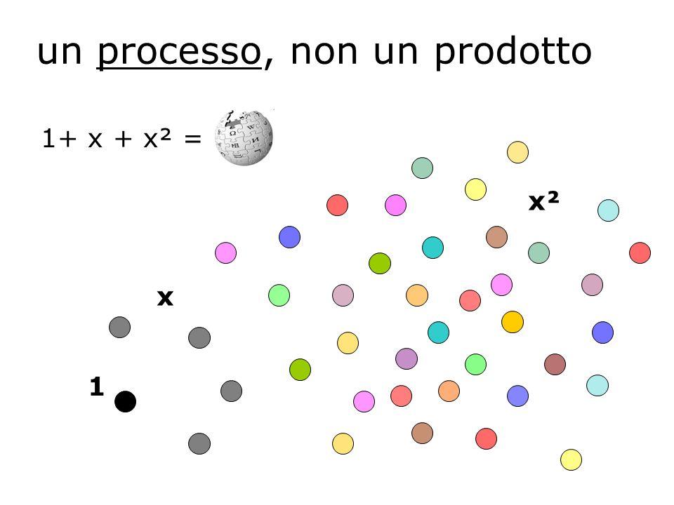 un processo, non un prodotto 1+ x + x² = 1 x x²