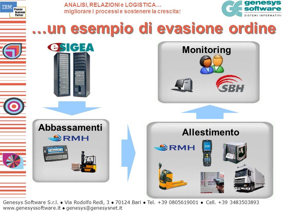 Genesys Software S.r.l. Via Rodolfo Redi, 3 70124 Bari Tel. +39 0805619001 Cell. +39 3483503893 www.genesyssoftware.it genesys@genesysnet.it …un esemp