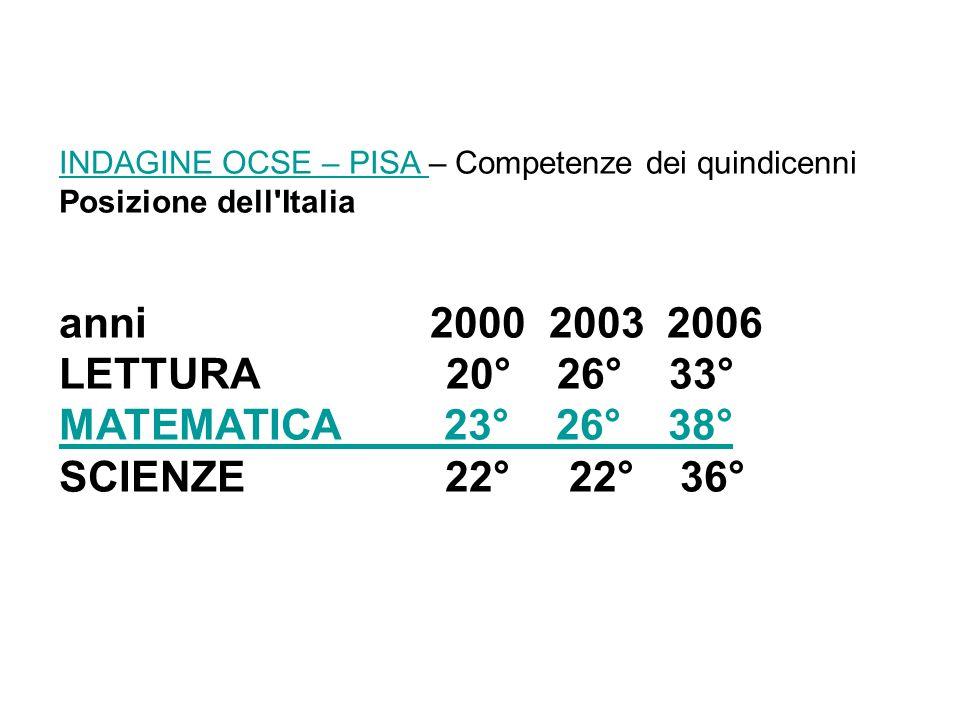 INDAGINE OCSE – PISA INDAGINE OCSE – PISA – Competenze dei quindicenni Posizione dell'Italia anni 2000 2003 2006 LETTURA 20° 26° 33° MATEMATICA 23° 26