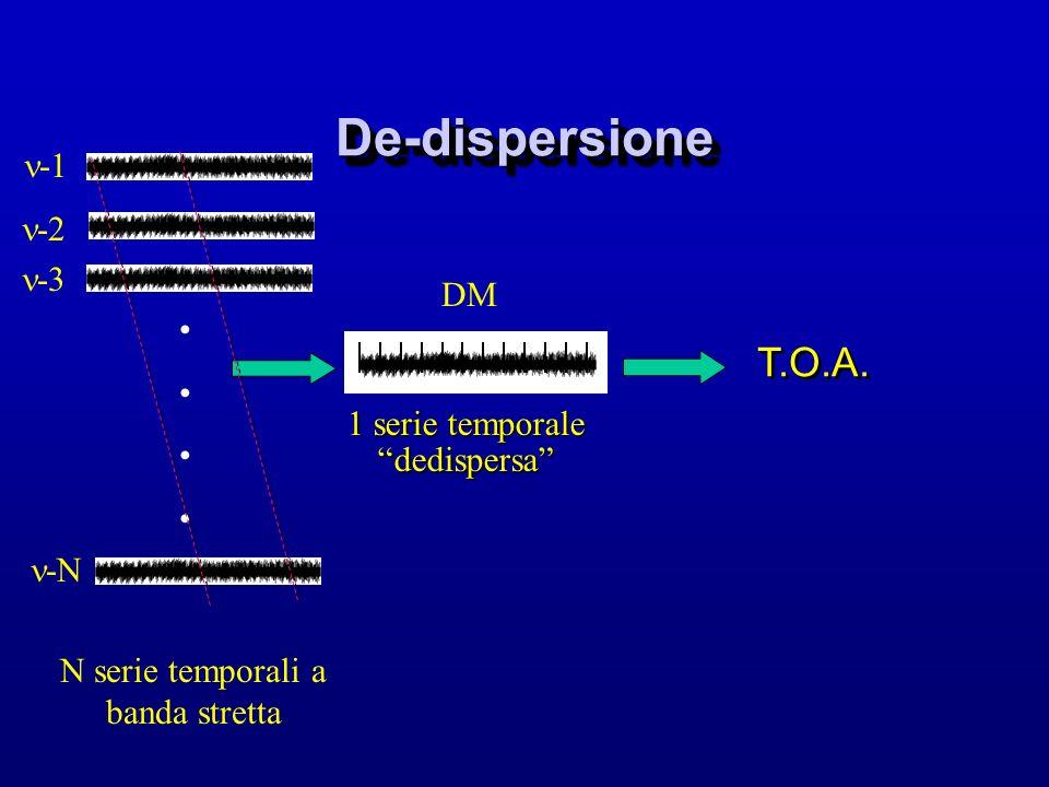 De-dispersioneDe-dispersione -3 -2 -N 1 serie temporale dedispersa N serie temporali a banda stretta DM T.O.A.