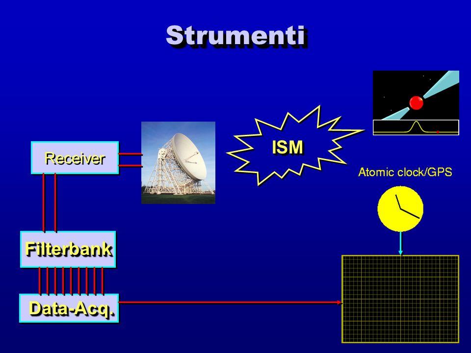 StrumentiStrumenti ISMISM Receiver FilterbankFilterbank Data-Acq.Data-Acq.