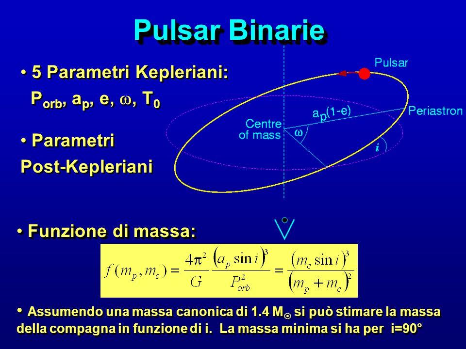 Pulsar Binarie Un esempio interessante Un esempio interessante: PSR J1740-3052 P = P = 570ms - Periodo orbitale 230 giorni Eccentricità = 0.579 P = P = 570ms - Periodo orbitale 230 giorni Eccentricità = 0.579 Massa minima della compagna 11 M Nessuna evidenza ottica di una stella di massiva !