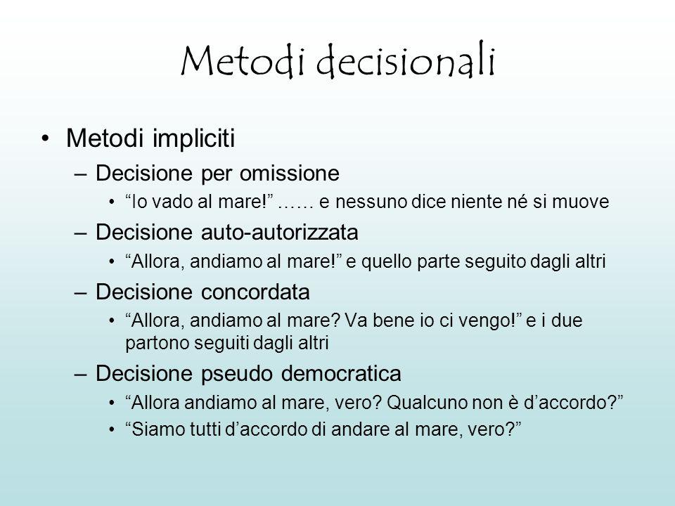 Metodi decisionali Metodi espliciti Alzi la mano chi vuole andare al mare.