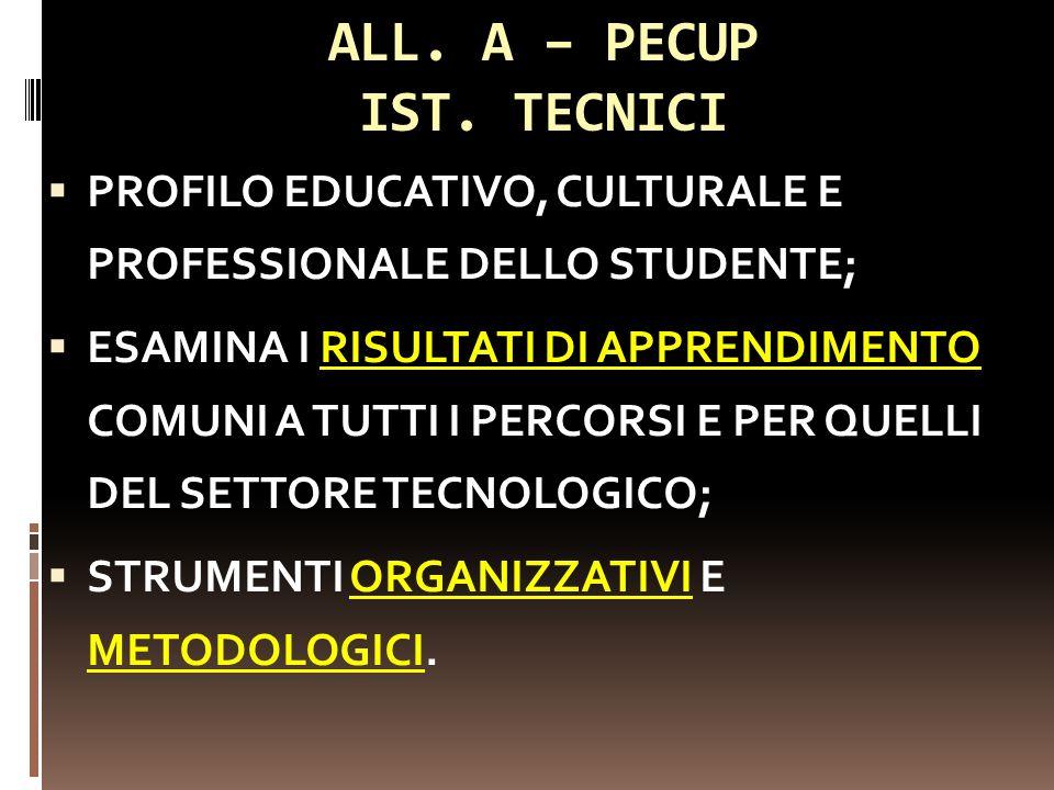 ALL. A – PECUP IST. TECNICI PROFILO EDUCATIVO, CULTURALE E PROFESSIONALE DELLO STUDENTE; ESAMINA I RISULTATI DI APPRENDIMENTO COMUNI A TUTTI I PERCORS
