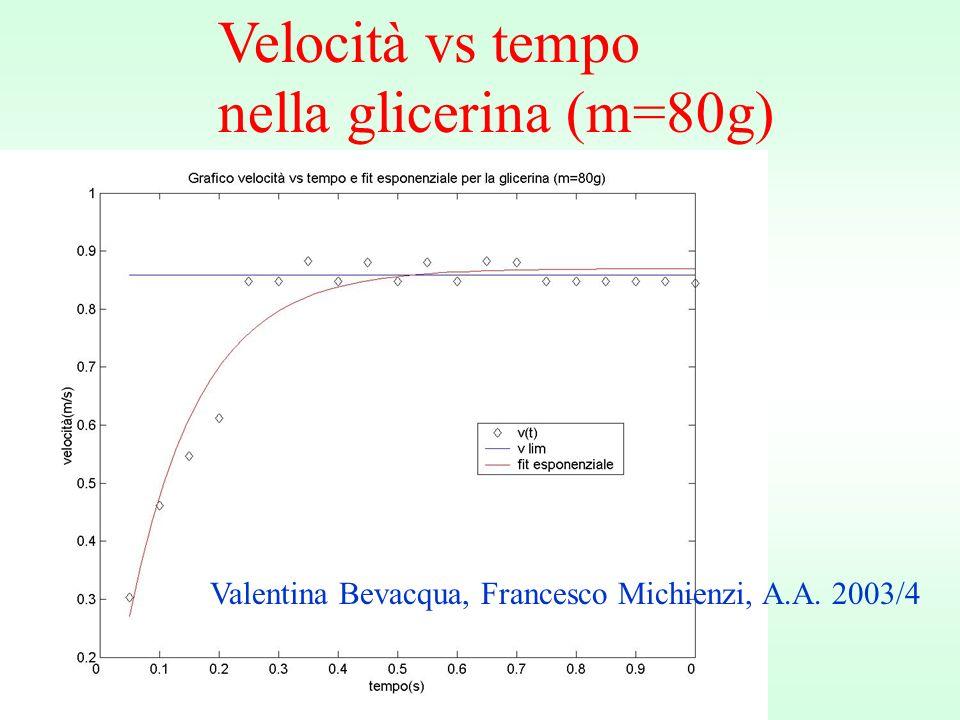 Velocità vs tempo nella glicerina (m=80g) Valentina Bevacqua, Francesco Michienzi, A.A. 2003/4