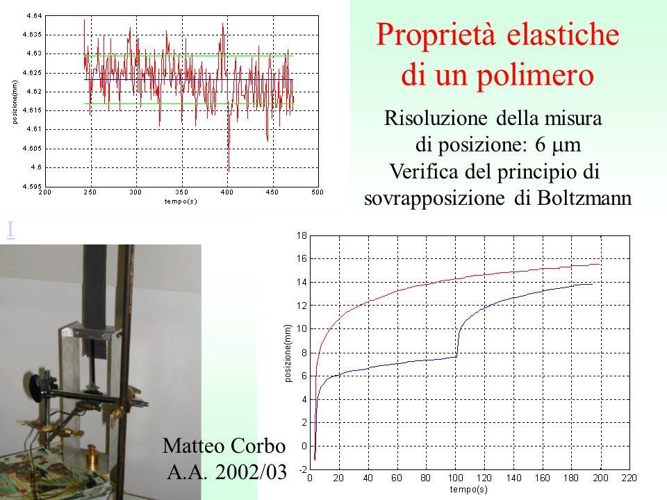 Risoluzione della misura di posizione: 6 m Verifica del principio di sovrapposizione di Boltzmann Matteo Corbo A.A.