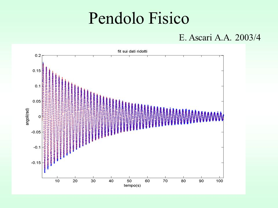 Pendolo Fisico E. Ascari A.A. 2003/4