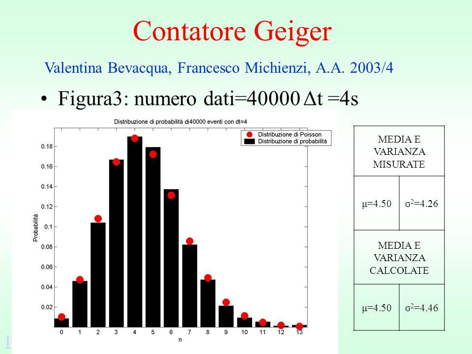 Contatore Geiger Figura3: numero dati=40000 Δt =4s MEDIA E VARIANZA MISURATE μ=4.50σ 2 =4.26 MEDIA E VARIANZA CALCOLATE μ=4.50σ 2 =4.46 Valentina Bevacqua, Francesco Michienzi, A.A.