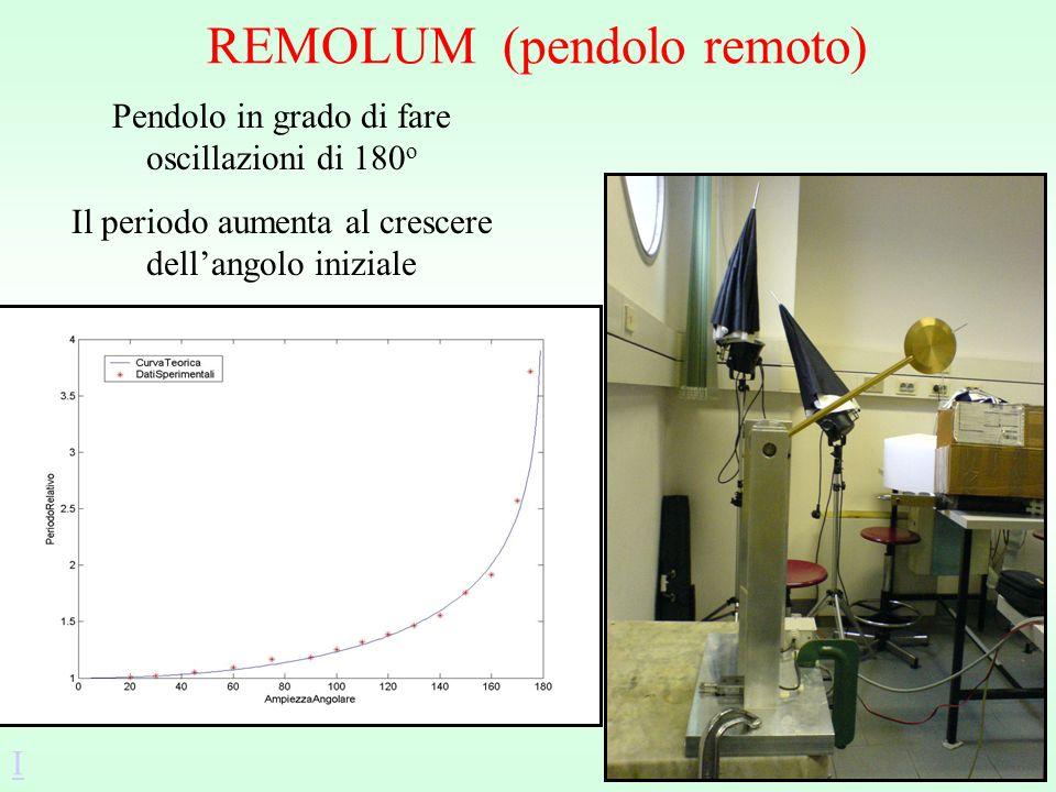 REMOLUM (pendolo remoto) Pendolo in grado di fare oscillazioni di 180 o Il periodo aumenta al crescere dellangolo iniziale I