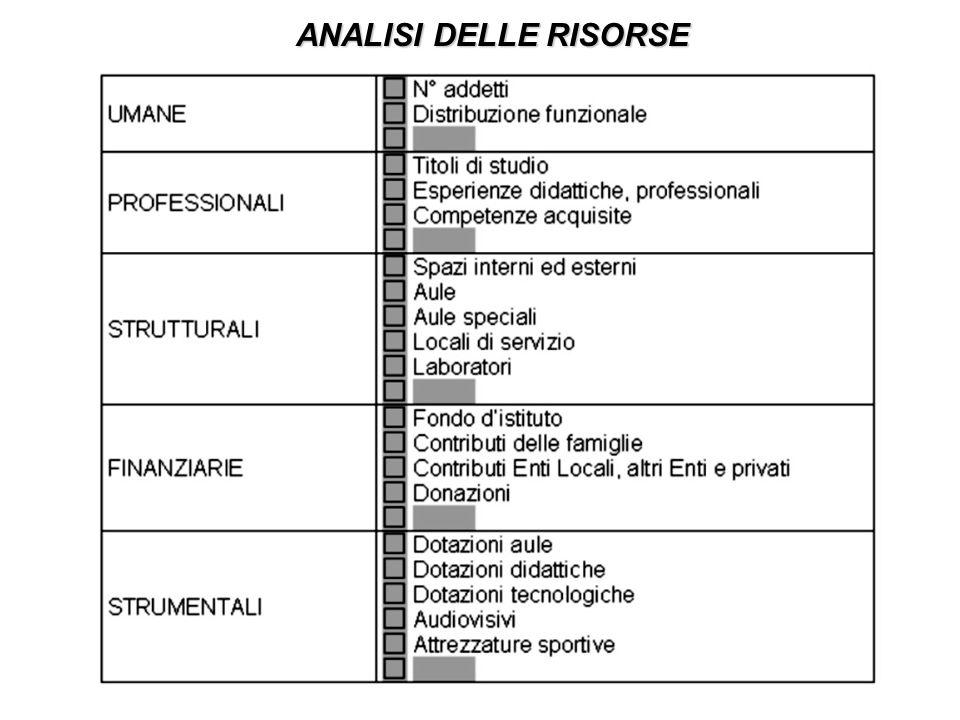ANALISI DELLE RISORSE
