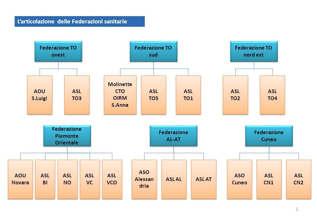 DIREZIONE SANITA 12 Amministrazione Personale Acquisti Logistica Magazzini Acquisti Logistica Magazzini Sistemi Informativi Programmazione Ospedaliera Territoriale Ospedaliera Territoriale Farmaceutica Prevenzione veterinaria