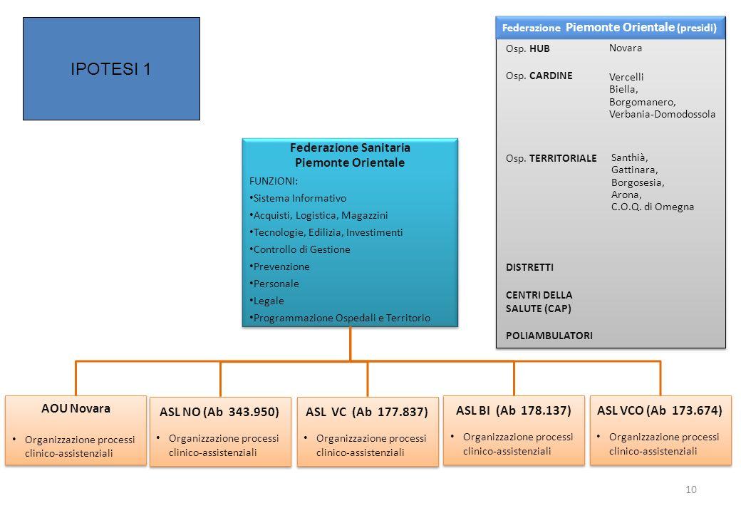 ASL NO (Ab 343.950) Organizzazione processi clinico-assistenziali ASL NO (Ab 343.950) Organizzazione processi clinico-assistenziali Federazione Sanita