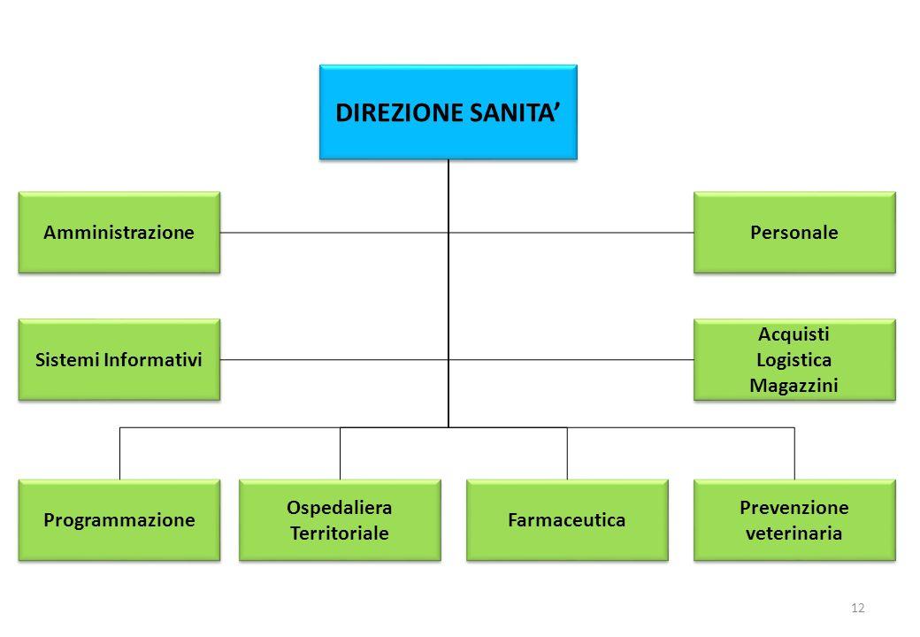 DIREZIONE SANITA 12 Amministrazione Personale Acquisti Logistica Magazzini Acquisti Logistica Magazzini Sistemi Informativi Programmazione Ospedaliera
