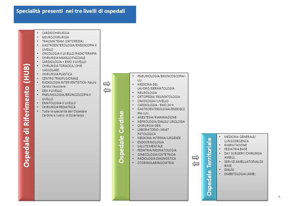 AOU San Luigi Organizzazione processi clinico-assistenziali AOU San Luigi Organizzazione processi clinico-assistenziali ASL TO 3 (Ab.
