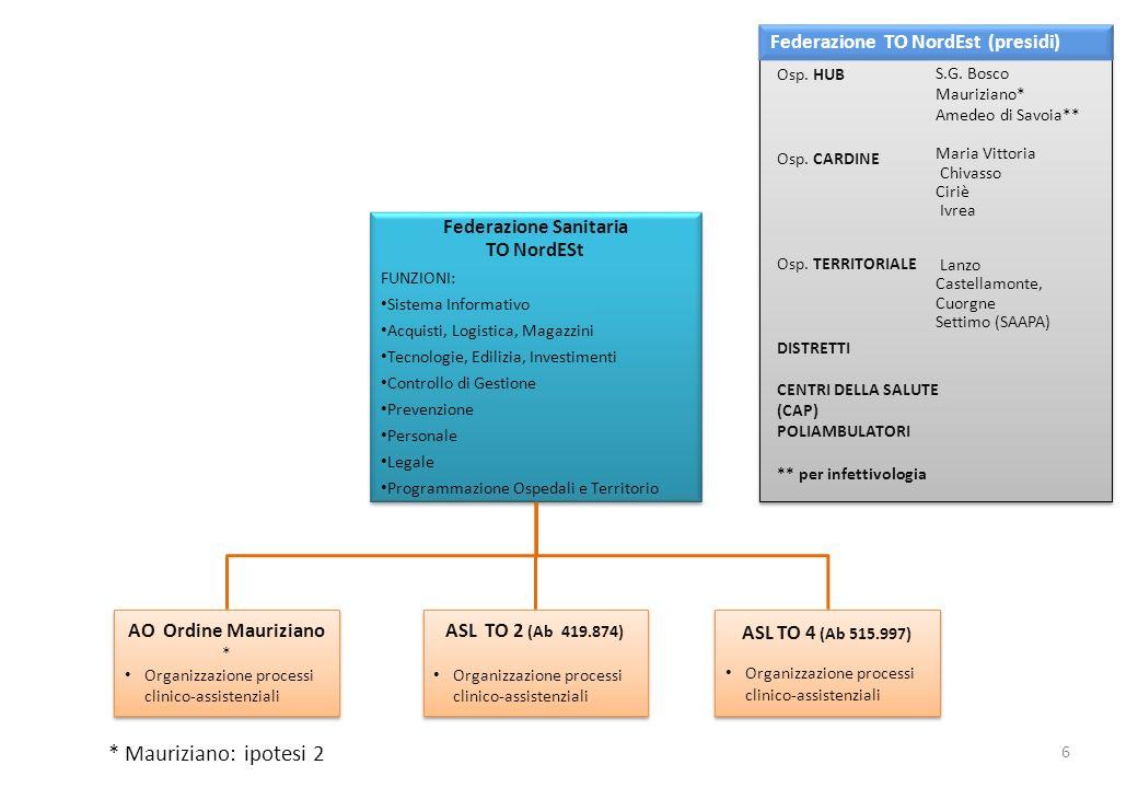 ASL TO 2 (Ab 419.874) Organizzazione processi clinico-assistenziali ASL TO 2 (Ab 419.874) Organizzazione processi clinico-assistenziali ASL TO 4 (Ab 5
