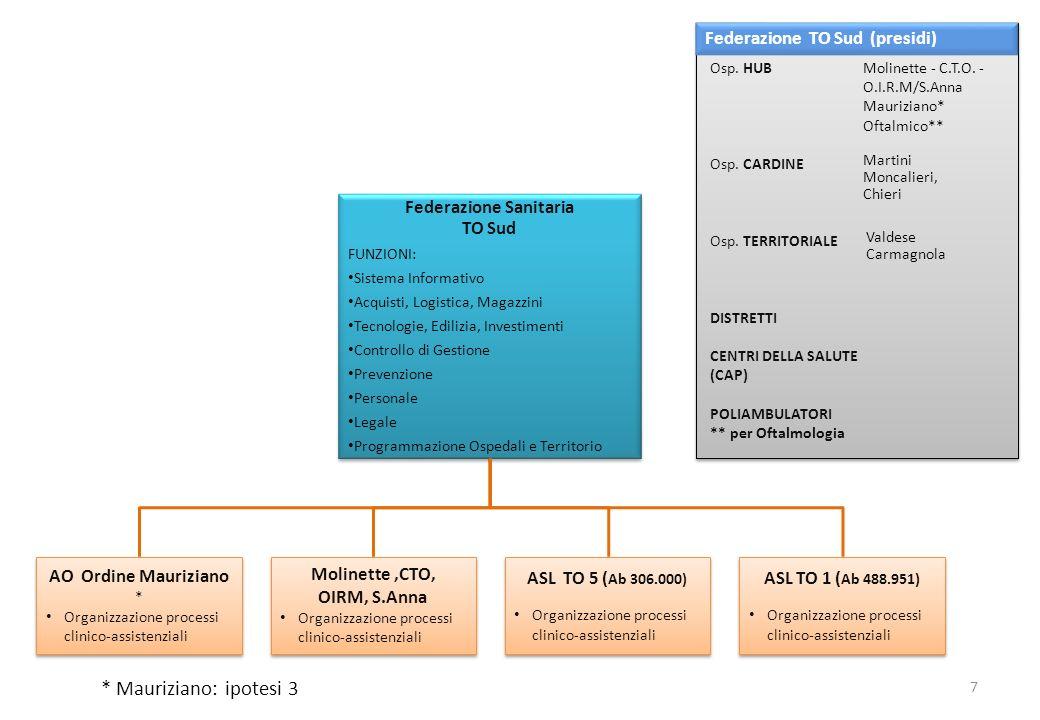 Molinette,CTO, OIRM, S.Anna Organizzazione processi clinico-assistenziali Molinette,CTO, OIRM, S.Anna Organizzazione processi clinico-assistenziali AS