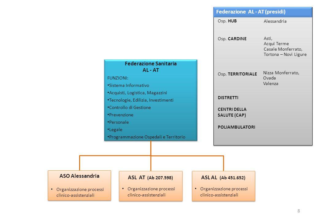 ASL CN 1 (Ab 417.103) Organizzazione processi clinico-assistenziali ASL CN 1 (Ab 417.103) Organizzazione processi clinico-assistenziali Federazione Sanitaria Cuneo FUNZIONI: Sistema Informativo Acquisti, Logistica, Magazzini Tecnologie, Edilizia, Investimenti Controllo di Gestione Prevenzione Personale Legale Programmazione Ospedali e Territorio Federazione Sanitaria Cuneo FUNZIONI: Sistema Informativo Acquisti, Logistica, Magazzini Tecnologie, Edilizia, Investimenti Controllo di Gestione Prevenzione Personale Legale Programmazione Ospedali e Territorio Federazione Cuneo (presidi) 9 ASL CN 2 (Ab 169.039) Organizzazione processi clinico-assistenziali ASL CN 2 (Ab 169.039) Organizzazione processi clinico-assistenziali ASO Cuneo Organizzazione processi clinico-assistenziali ASO Cuneo Organizzazione processi clinico-assistenziali Cuneo Alba – Brà Savigliano Mondovì, Ceva Saluzzo Fossano Osp.