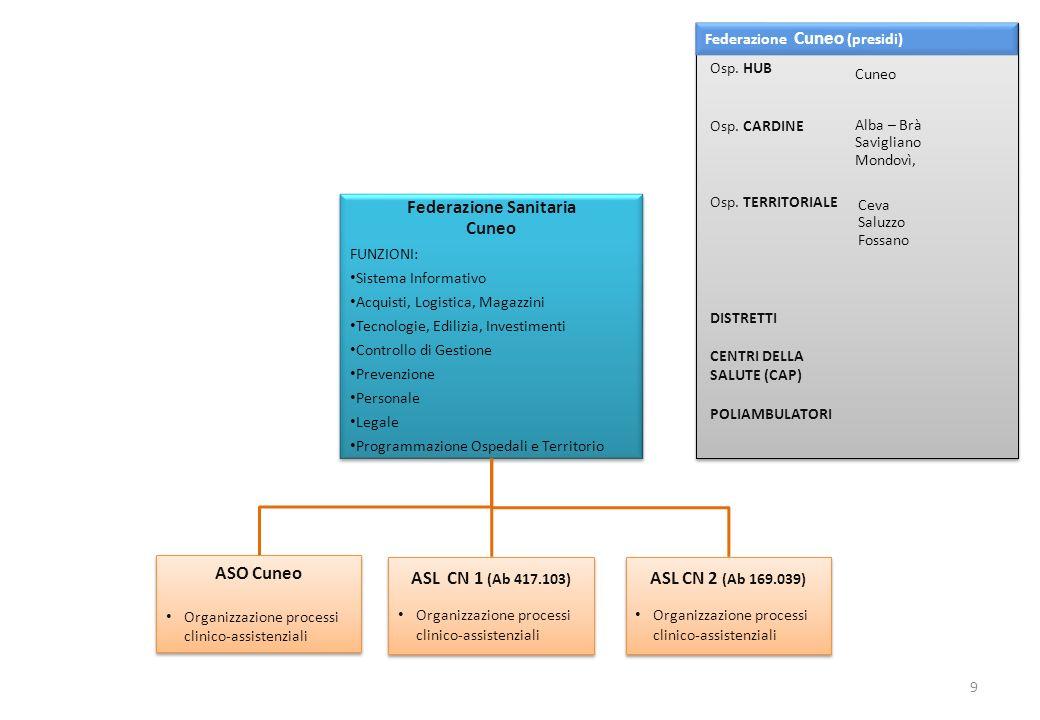 ASL CN 1 (Ab 417.103) Organizzazione processi clinico-assistenziali ASL CN 1 (Ab 417.103) Organizzazione processi clinico-assistenziali Federazione Sa