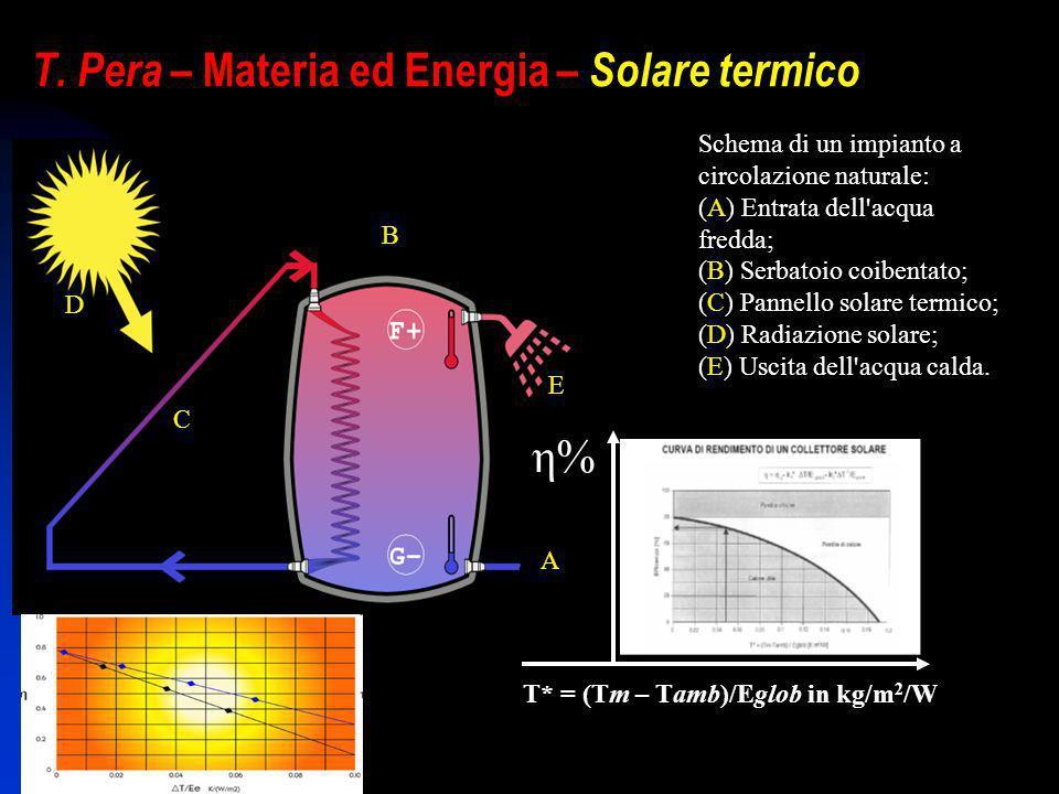 T. Pera – Materia ed Energia – Solare termico Schema di un impianto a circolazione naturale: (A) Entrata dell'acqua fredda; (B) Serbatoio coibentato;