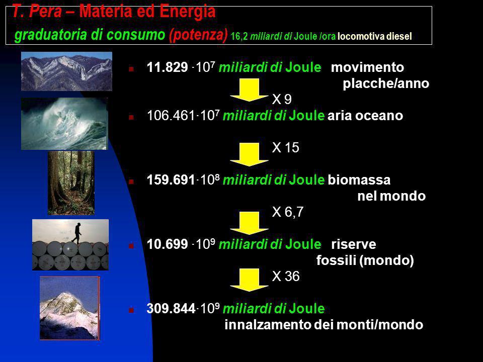 T. Pera – Materia ed Energia graduatoria di consumo (potenza) 16,2 miliardi di Joule /ora locomotiva diesel 11.829 ·10 7 miliardi di Joule movimento p