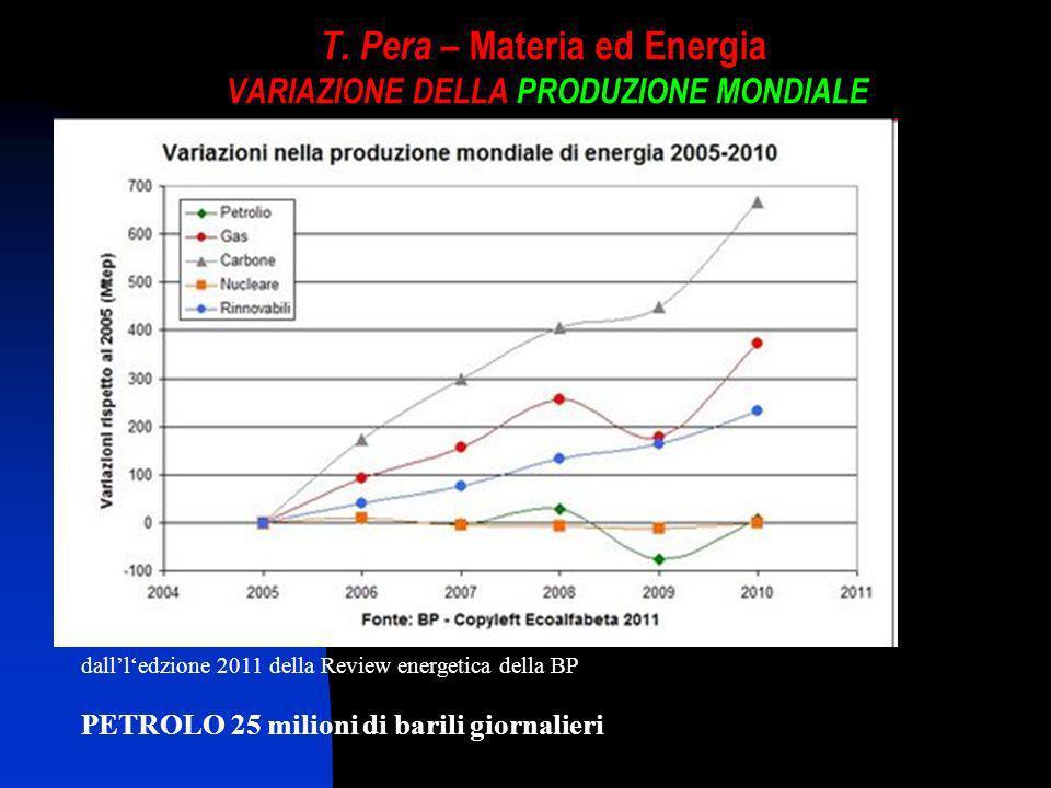 T. Pera – Materia ed Energia VARIAZIONE DELLA PRODUZIONE MONDIALE dallledzione 2011 della Review energetica della BP PETROLO 25 milioni di barili gior
