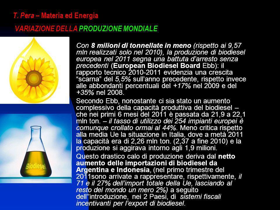 T. Pera – Materia ed Energia VARIAZIONE DELLA PRODUZIONE MONDIALE Con 8 milioni di tonnellate in meno (rispetto ai 9,57 mln realizzati solo nel 2010),