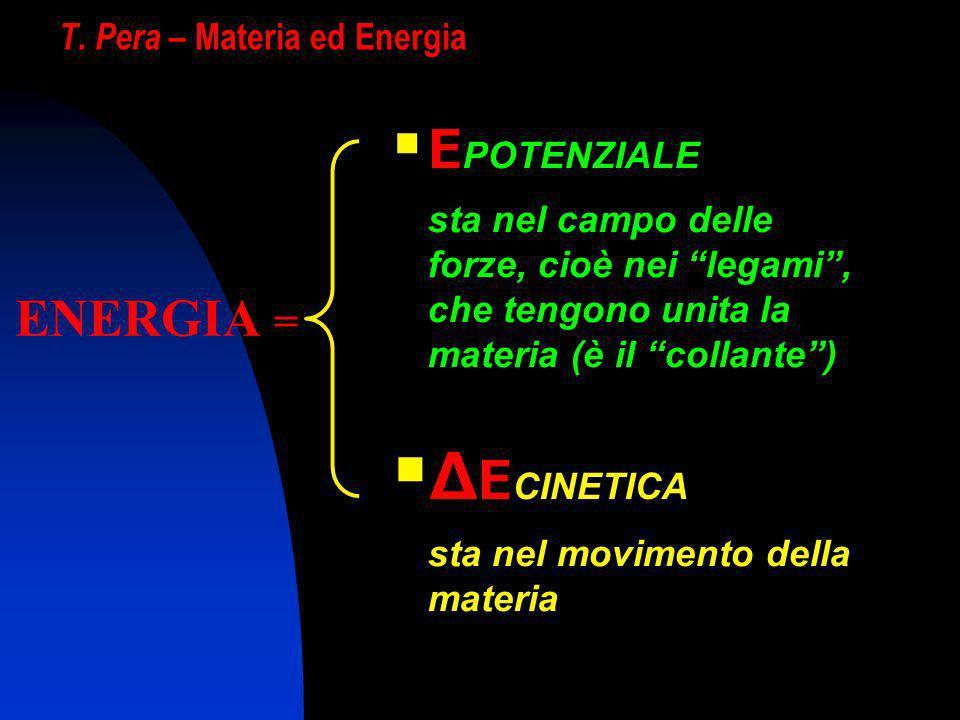 T. Pera – Materia ed Energia E POTENZIALE sta nel campo delle forze, cioè nei legami, che tengono unita la materia (è il collante) Δ E CINETICA sta ne