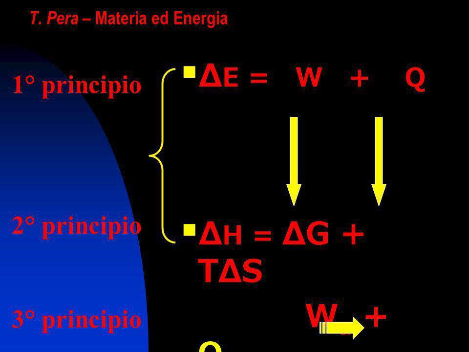 T. Pera – Materia ed Energia Δ E = W + Q Δ H = ΔG + TΔS W u + Q amb ΔS>0 ΔS max 1° principio 2° principio 3° principio