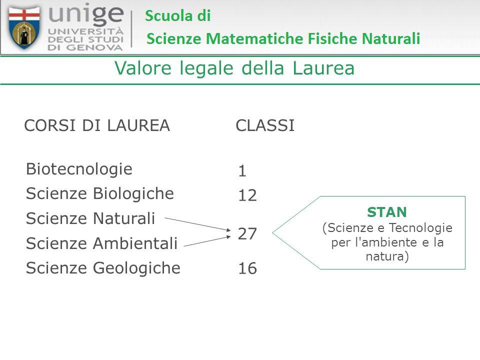 Valore legale della Laurea CLASSICORSI DI LAUREA Biotecnologie Scienze Biologiche Scienze Naturali Scienze Ambientali Scienze Geologiche 1 12 27 16 ST