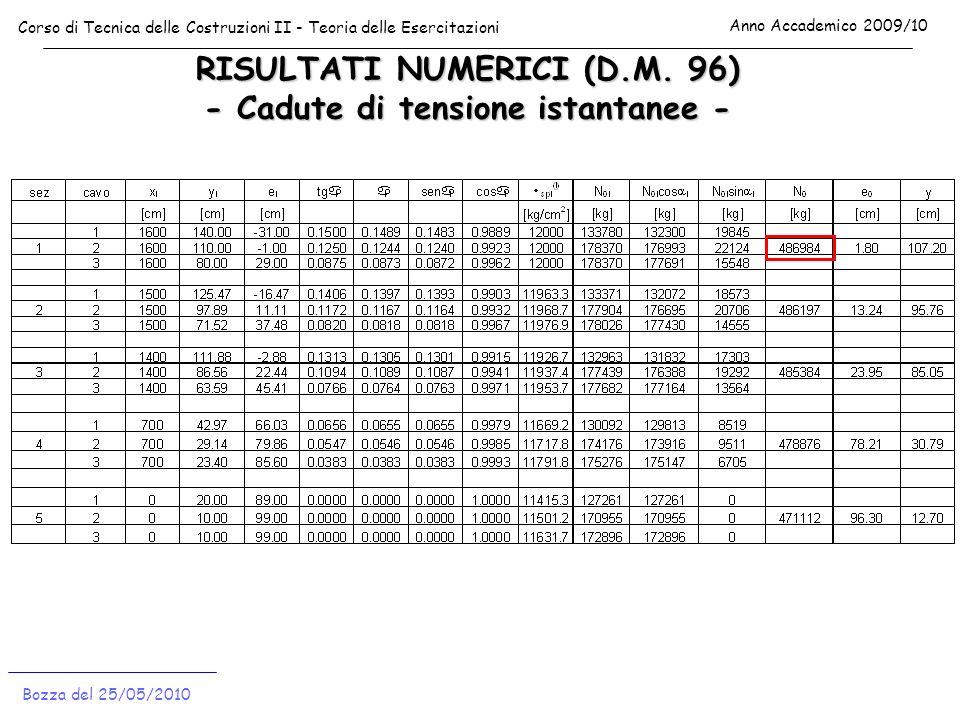 RISULTATI NUMERICI (D.M. 96) - Cadute di tensione istantanee - Corso di Tecnica delle Costruzioni II - Teoria delle Esercitazioni Anno Accademico 2009