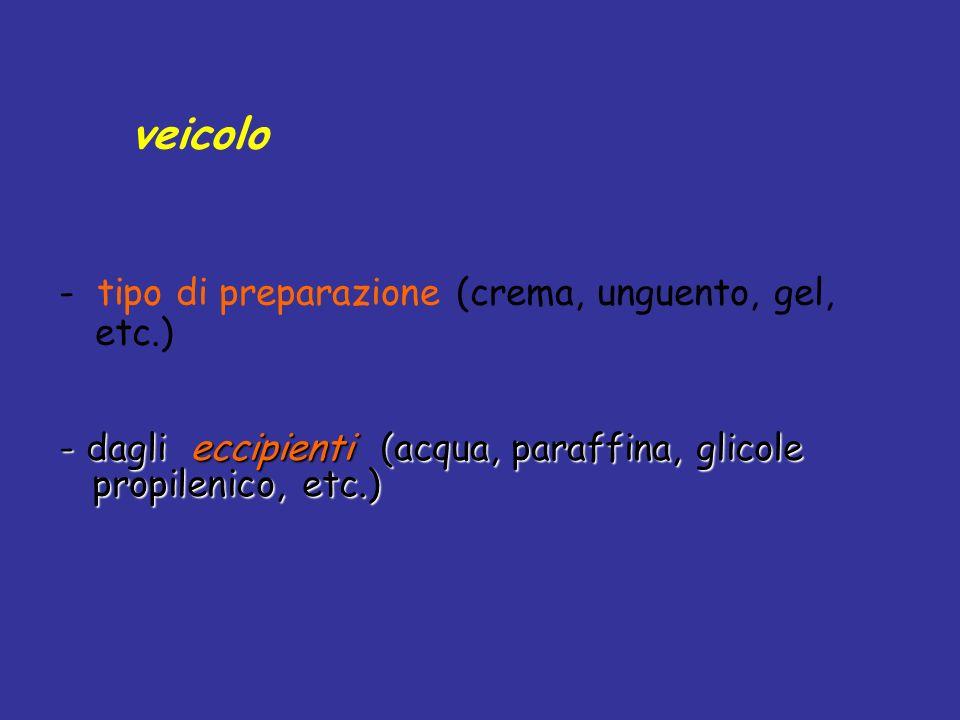 Un veicolo è definito da: - tipo di preparazione (crema, unguento, gel, etc.) - dagli eccipienti (acqua, paraffina, glicole propilenico, etc.)