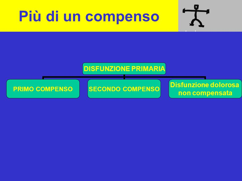 Più di un compenso DISFUNZIONE PRIMARIA PRIMO COMPENSO SECONDO COMPENSO Disfunzione dolorosa non compensata