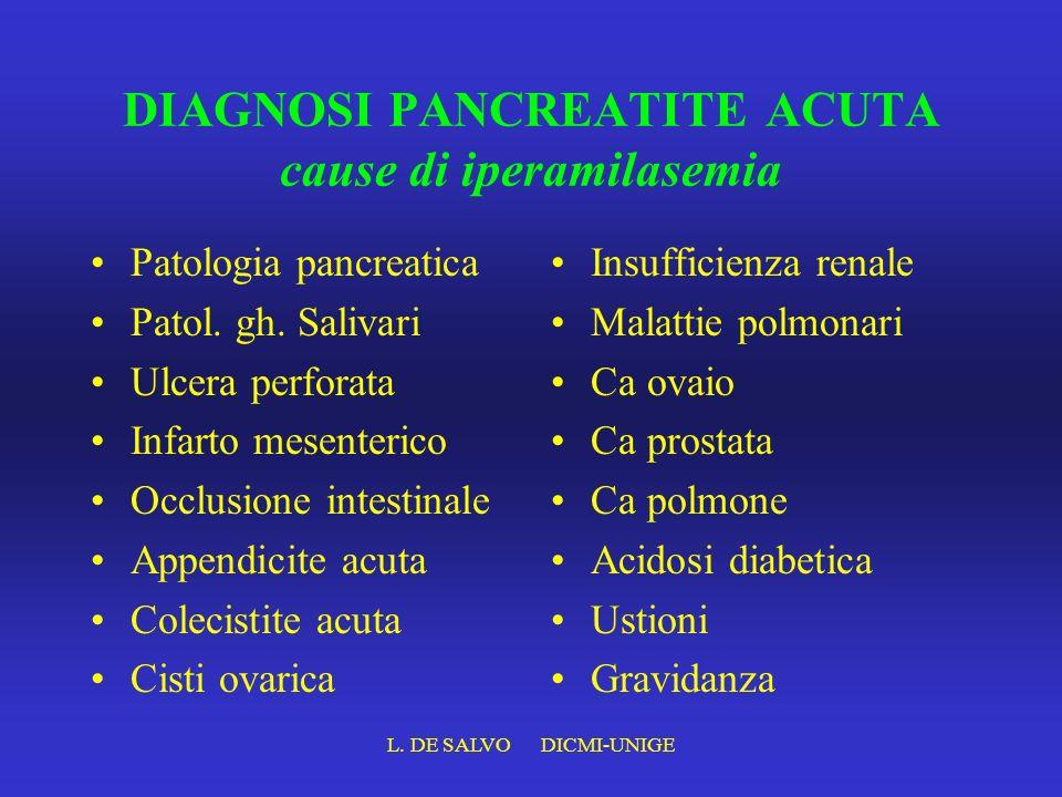 DIAGNOSI PANCREATITE ACUTA cause di iperamilasemia Patologia pancreatica Patol. gh. Salivari Ulcera perforata Infarto mesenterico Occlusione intestina