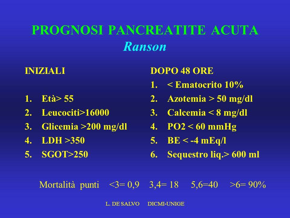 L. DE SALVO DICMI-UNIGE PROGNOSI PANCREATITE ACUTA Ranson INIZIALI 1.Età> 55 2.Leucociti>16000 3.Glicemia >200 mg/dl 4.LDH >350 5.SGOT>250 DOPO 48 ORE